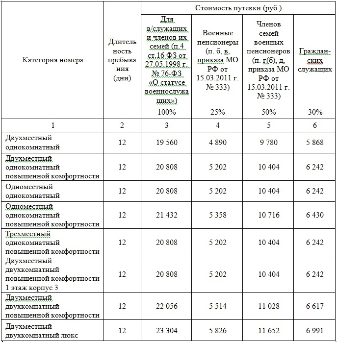 Краснодарский край санатории для пенсионеров